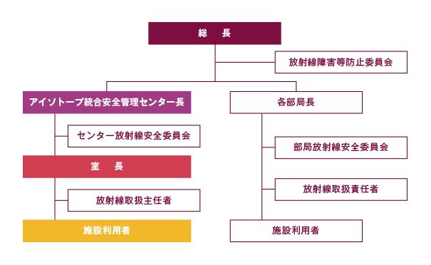 管理機構図